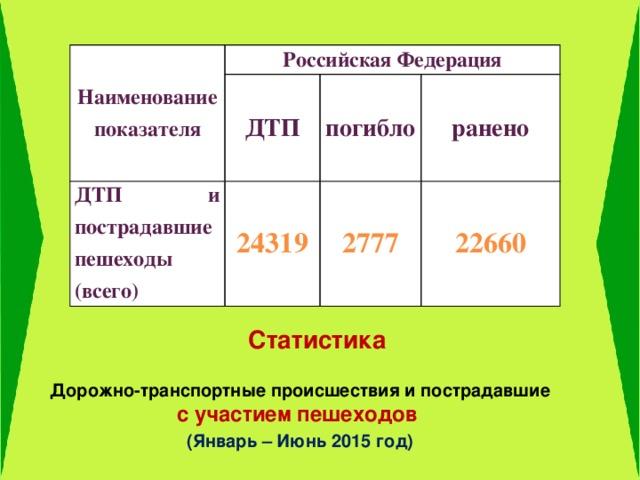 Наименование показателя Российская Федерация ДТП и пострадавшие пешеходы (всего) ДТП погибло 24319  2777 ранено   22660  Статистика Дорожно-транспортные происшествия и пострадавшие с участием пешеходов (Январь – Июнь 2015 год)