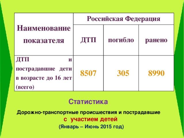 Наименование показателя Российская Федерация ДТП ДТП и пострадавшие дети в возрасте до 16 лет (всего) 8507 погибло   305 ранено   8990  Статистика Дорожно-транспортные происшествия и пострадавшие  с участием детей  (Январь – Июнь 2015 год)