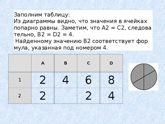 Заполним таблицу: Из диаграммы видно, что значения в ячейках попарно равны. Заметим, что A2=C2, следовательно, В2=D2=4.  Найденному значению В2 соответствует формула, указанная под номером 4. 1 A 2 B 2 C 4 2 D 6 8 2 4