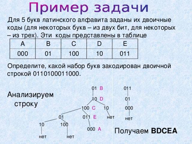 Для 5 букв латинского алфавита заданы их двоичные коды (для некоторых букв – из двух бит, для некоторых – из трех). Эти коды представлены в таблице Определите, какой набор букв закодирован двоичной строкой 0110100011000. A B 000 C 01 D 100 E 10 011 01 В 011 Анализируем строку 10 D 01 000 100 C 10  нет 01  011 E нет 10  100  000 A Получаем BDCEA нет нет