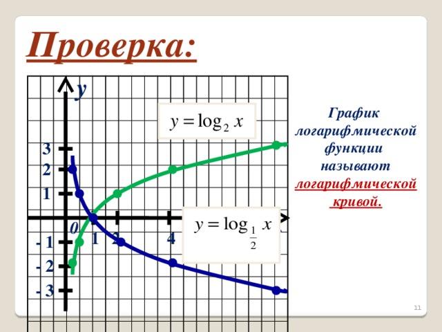 Проверка: y График логарифмической функции называют логарифмической  кривой.  3 2 1 x 0 1 4 2 8 - 1 - 2 - 3