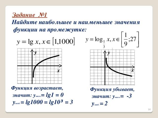 Задание №1 Найдите наибольшее и наименьшее значения  функции на промежутке: у у х х Функция возрастает,  значит: y наим. = lg1 = 0  y наиб. = lg1000 = lg10 ³ = 3 Функция убывает,  значит: y наим. = -3  y наиб. = 2 16