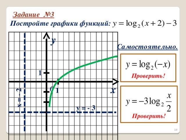 x = - 2 Задание №3 Постройте графики функций: y Самостоятельно.   Проверить! 1 x 0 1    Проверить! y = - 3  19