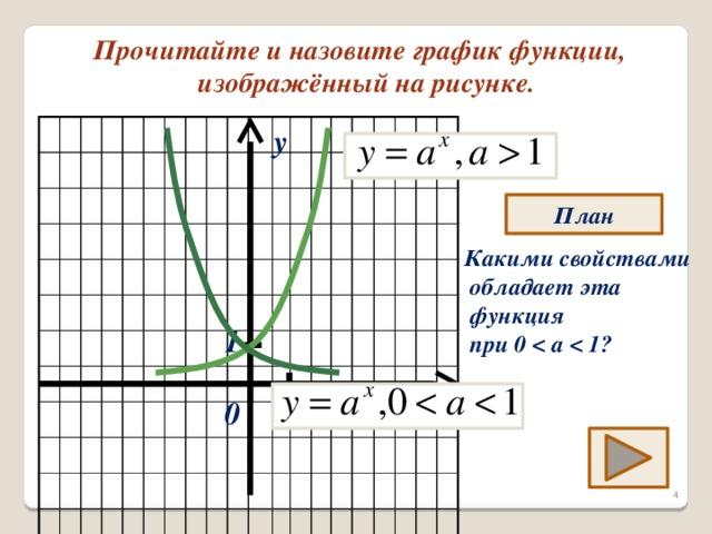Прочитайте и назовите график функции,  изображённый на рисунке. y План Какими свойствами  обладает эта  функция  при 0  1 1 0 x