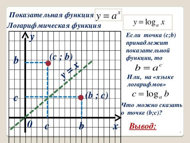 y = x Показательная функция Логарифмическая функция y  Если точка (с;b)  принадлежит  показательной  функции, то (c ; b) b  Или, на «языке  логарифмов» (b ; c) c  Что можно сказать  о точке (b;c)?  0 x c b Вывод:
