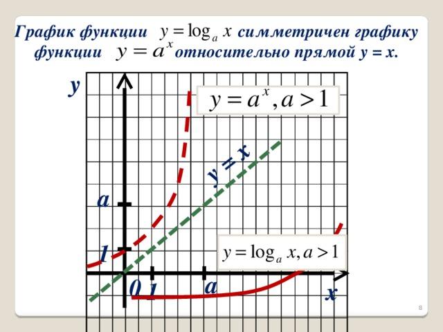 y = x  График функции симметричен графику  функции относительно прямой y = x. y a 1 a 0 x 1