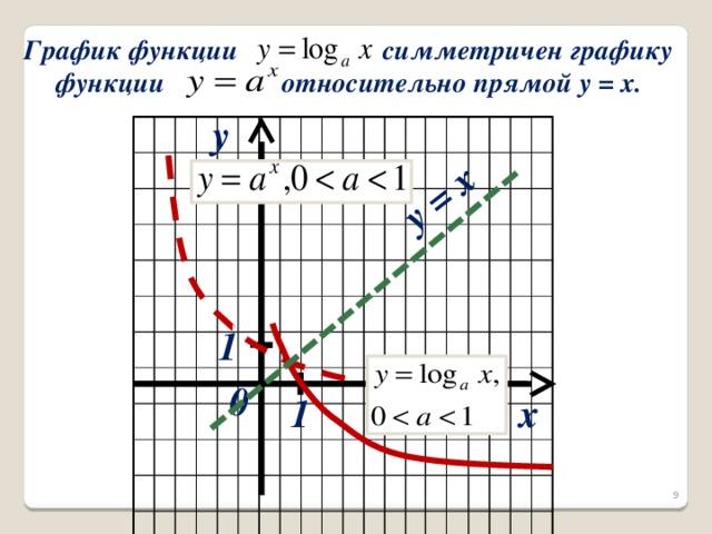 y = x  График функции симметричен графику  функции относительно прямой y = x. y 1 0 1 x
