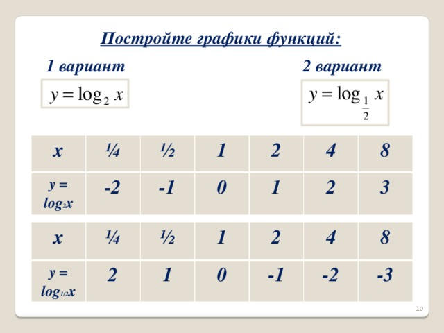 Постройте графики функций: 2 вариант 1 вариант x ¼ y = log 2 x -2 ½ 1 -1 2 0 4 1 2 8 3 x y = log 1/2 x ¼ ½ 2 1 1 0 2 -1 4 8 -2 -3