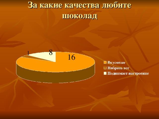 За какие качества любите шоколад   8 1 16