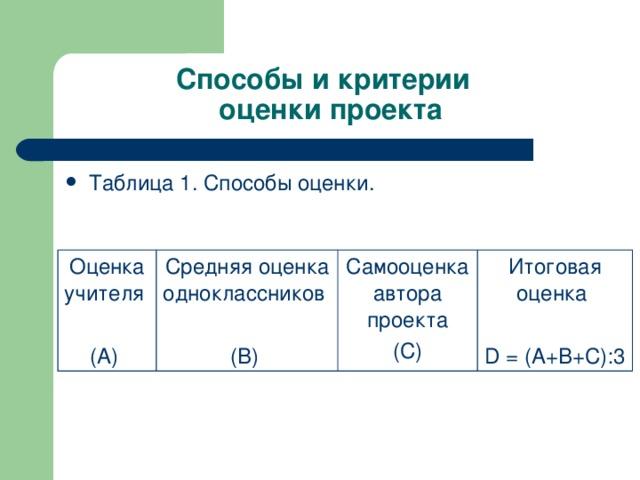 Способы и критерии  оценки проекта Таблица 1. Способы оценки. Оценка учителя (А) Средняя оценка одноклассников (В) Самооценка автора проекта  (С) Итоговая оценка D = (А+В+С):3
