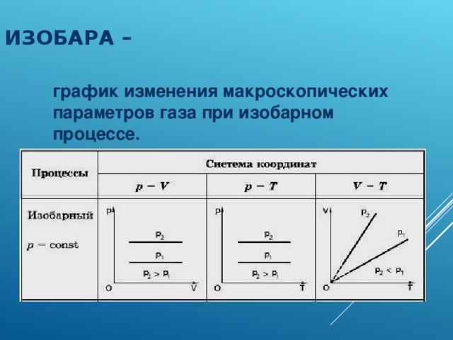 ИЗОБАРА – график изменения макроскопических параметров газа при изобарном процессе.