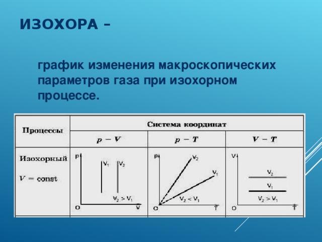 ИЗОХОРА – график изменения макроскопических параметров газа при изохорном процессе.