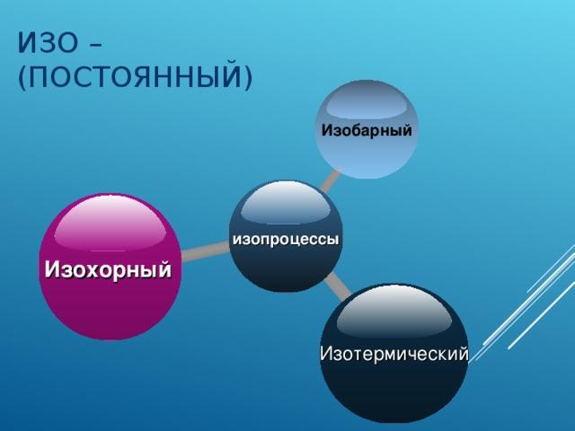 ИЗО – (ПОСТОЯННЫЙ) Изобарный изопроцессы Изохорный Изотермический