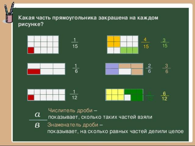 Какая часть прямоугольника закрашена на каждом рисунке? 4 1 3 15 15 15 3 1 2 6 6 6 1 6 5 12 12 12 Числитель дроби – показывает, сколько таких частей взяли а в Знаменатель дроби – показывает, на сколько равных частей делили целое