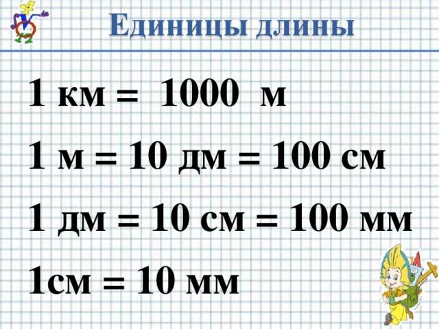 1 км = 1000 м 1 м = 10 дм = 100 см 1 дм = 10 см = 100 мм 1см = 10 мм