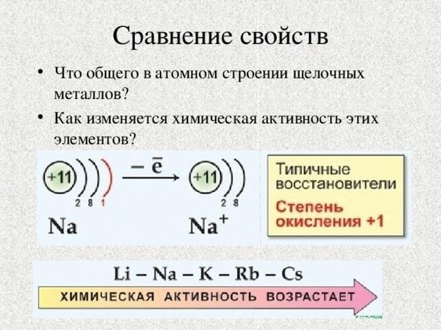Что общего в атомном строении щелочных металлов? Как изменяется химическая активность этих элементов?