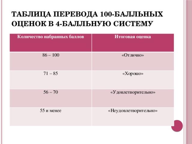 Таблица перевода 100-балльных оценок в 4-балльную систему Количество набранных баллов Итоговая оценка 86 – 100 «Отлично» 71 – 85 «Хорошо» 56 – 70 «Удовлетворительно» 55 и менее «Неудовлетворительно»