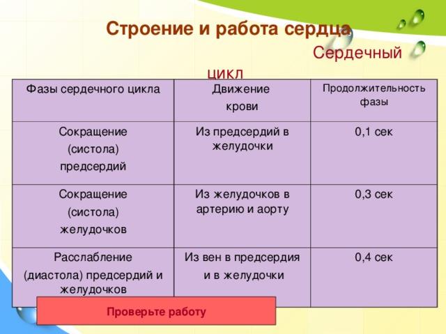 Строение и работа сердца   Сердечный цикл Фазы сердечного цикла Движение крови Сокращение (систола) предсердий Продолжительность фазы Из предсердий в желудочки Сокращение (систола) желудочков Из желудочков в артерию и аорту 0,1 сек Расслабление (диастола) предсердий и желудочков 0,3 сек Из вен в предсердия  и в желудочки 0,4 сек Проверьте работу