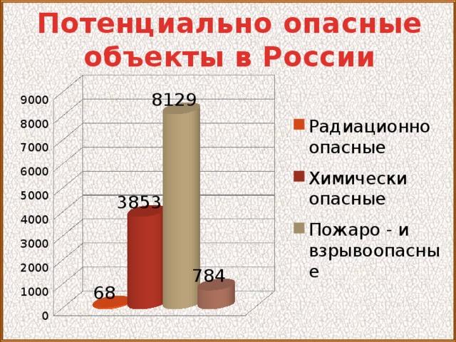 Потенциально опасные объекты в России