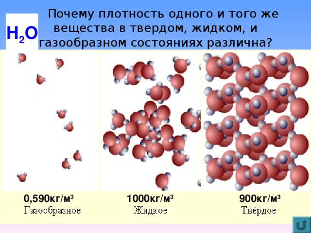 Почему плотность одного и того же вещества в твердом, жидком, и газообразном состояниях различна? Н 2 О 900кг/м 3 1000кг/м 3 0,590кг/м 3
