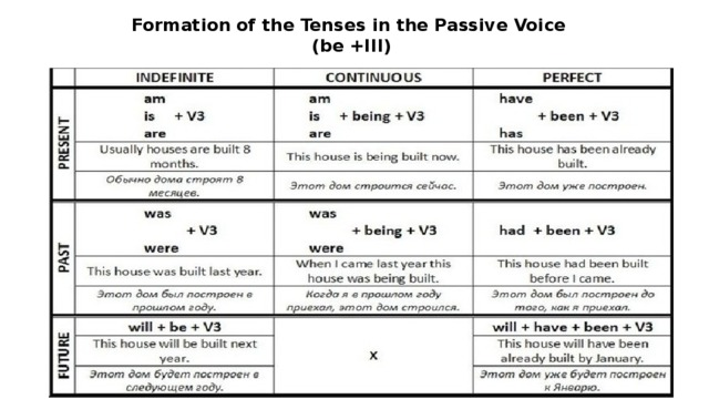 Formation of the Tenses in the Passive Voice  (be +III)