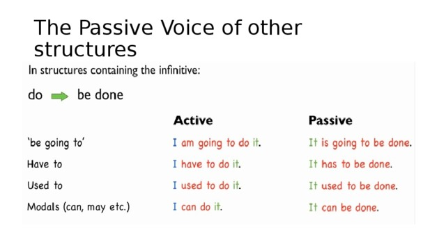 The Passive Voice of other structures
