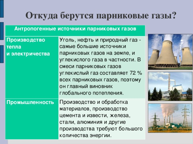 Откуда берутся парниковые газы? Антропогенные источники парниковых газов Производство тепла и электричества Уголь, нефть и природный газ - самые большие источники парниковых газов на земле, и углекислого газа в частности. В смеси парниковых газов углекислый газ составляет 72 % всех парниковых газов, поэтому он главный виновник глобального потепления. Промышленность Производство и обработка материалов, производство цемента и извести, железа, стали, алюминия и другие производства требуют большого количества энергии.