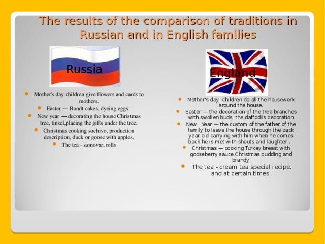 The results of the comparison of traditions in Russian and in English families   Russia Mother's day children give flowers and cards to mothers. Easter — Bundt cakes, dyeing eggs. New year — decorating the house Christmas tree, tinsel,placing the gifts under the tree. Christmas cooking sochivo, production description, duck or goose with apples. The tea - samovar, rolls England