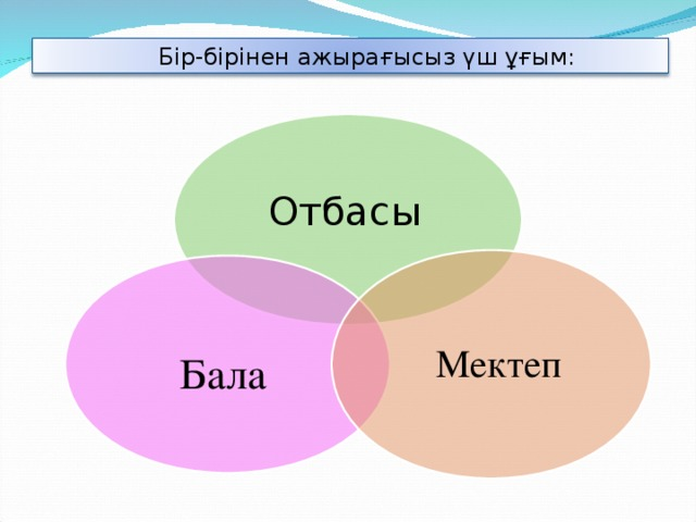 Бір-бірінен ажырағысыз үш ұғым: Отбасы   Мектеп   Бала