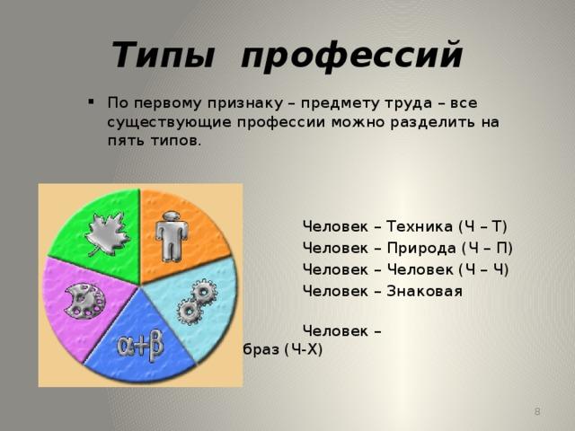 Типы профессий По первому признаку – предмету труда – все существующие профессии можно разделить на пять типов.  Человек – Техника (Ч – Т)  Человек – Природа (Ч – П)  Человек – Человек (Ч – Ч)  Человек – Знаковая система (Ч – З)  Человек – Художественный образ (Ч-Х)