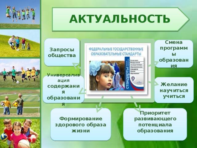 Актуальность Запросы общества Смена программы образования Универсализация содержания образования Желание научиться учиться Приоритет развивающего потенциала образования Формирование здорового образа жизни