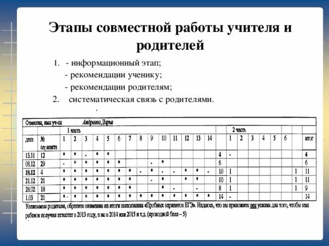 Этапы совместной работы учителя и родителей    1. - информационный этап;      - рекомендации ученику;   - рекомендации родителям;  2. систематическая связь с родителями.