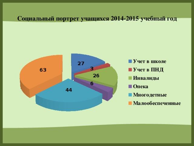 Социальный портрет учащихся 2014-2015 учебный год