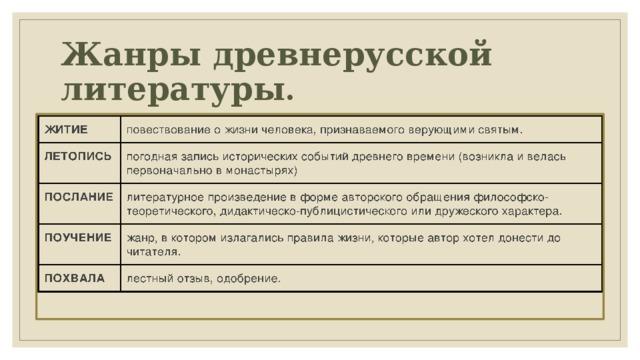 Жанры древнерусской литературы .