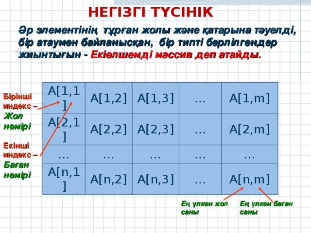 НЕГІЗГІ ТҮСІНІК Әр элементінің тұрған жолы және қатарына тәуелді, бір атаумен байланысқан, бір типті берлілгендер жиынтығын - Екіөлшемді массив деп атайды.   A[1,1] A[1,2] A[2,1] A[2,2] A[1,3] … … … A[2,3] A[n,1] A[n,2] A[1,m] … … … A[n,3] A[2,m] … … A[n,m] Бірінші индекс – Жол нөмірі Екінші индекс – Баған нөмірі Ең үлкен жол саны Ең үлкен баған саны