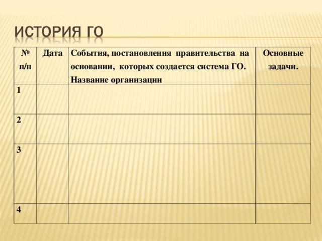 № п/п Дата 1 События, постановления правительства на основании, которых создается система ГО. Название организации 2 Основные задачи. 3 4