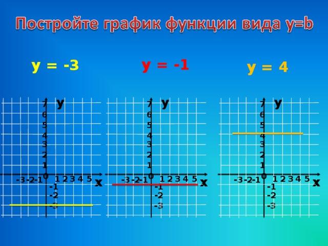 y = -1 y = -3 y = 4 у у у 7 7 7 6 6 6 5 5 5 4 4 4 3 3 3 2 2 2 1 1 1 0 0 0 2 4 3 5 2 4 5 3 5 4 2 3 х х х 1 1 1 - 3 -1 -2 -1 - 3 - 3 -2 -1 -2 -1 -1 -1 -2 -2 -2 - 3 - 3 - 3