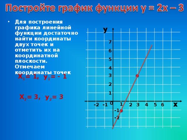 Для построения графика линейной функции достаточно найти координаты двух точек и отметить их на координатной плоскости. Отмечаем координаты точек