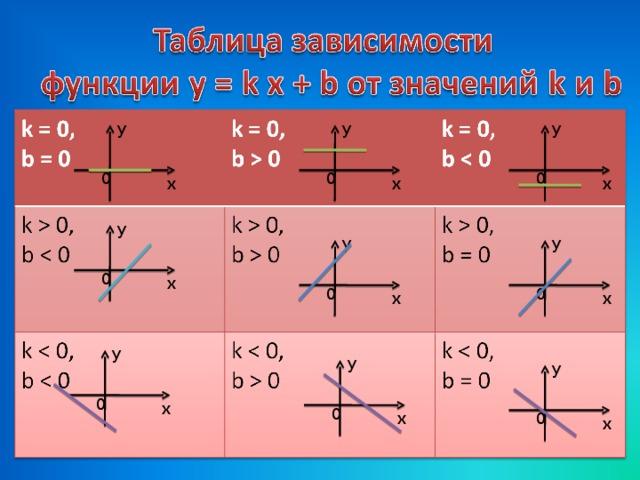 y y y 0 0 0 x x x y y y 0 x 0 0 x x y y y 0 x 0 0 x x