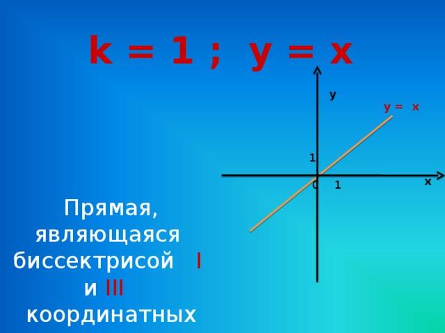 k = 1 ; y = x у у = x 1 х 1 0 Прямая, являющаяся биссектрисой I и  III   координатных углов