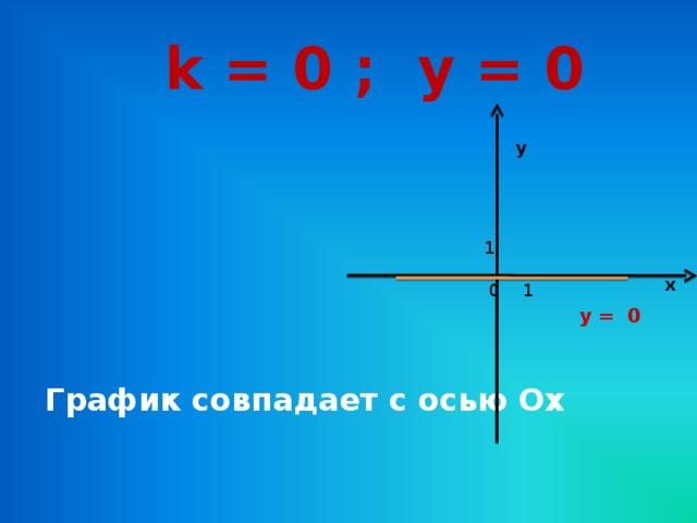 k = 0 ; у = 0 у 1 х 1 0 у = 0 График совпадает с осью Ох