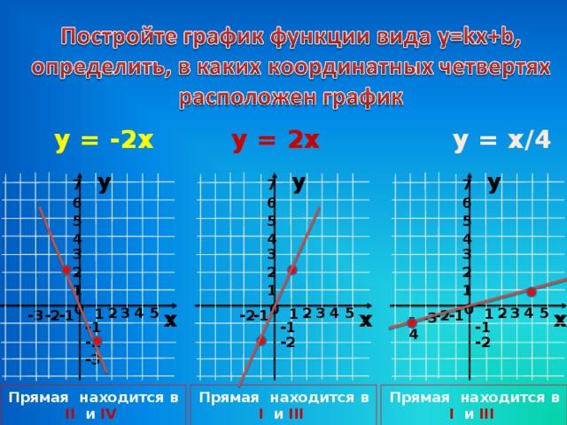 y = 2x y = x /4 y = -2x у у у 7 7 7 6 6 6 5 5 5 4 4 4 3 3 3 2 2 2 1 1 1 0 0 0 5 3 4 5 3 4 2 4 2 2 3 5 х х х 1 1 1 -2 -2 -1 - 3 -1 -2 -1 -4 -3 -1 -1 -1 -2 -2 -2 - 3 Прямая находится в I и III   четвертях Прямая находится в I и III   четвертях Прямая находится в II и IV   четвертях