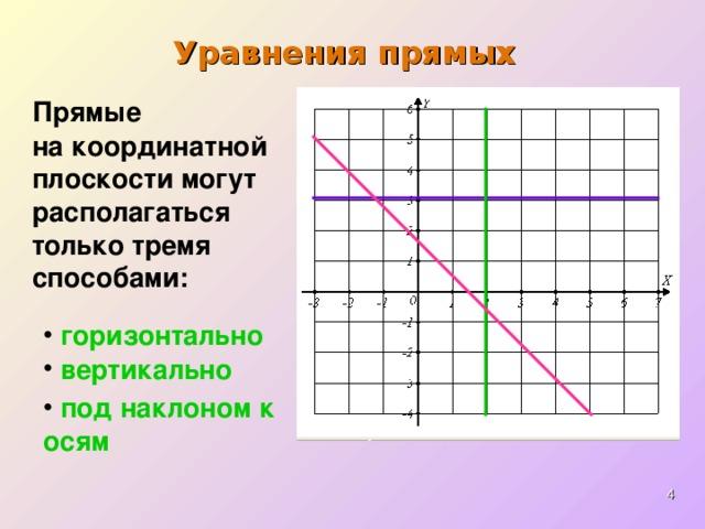 Уравнения прямых Прямые   на координатной плоскости могут располагаться только тремя способами:  горизонтально  вертикально  под наклоном к осям