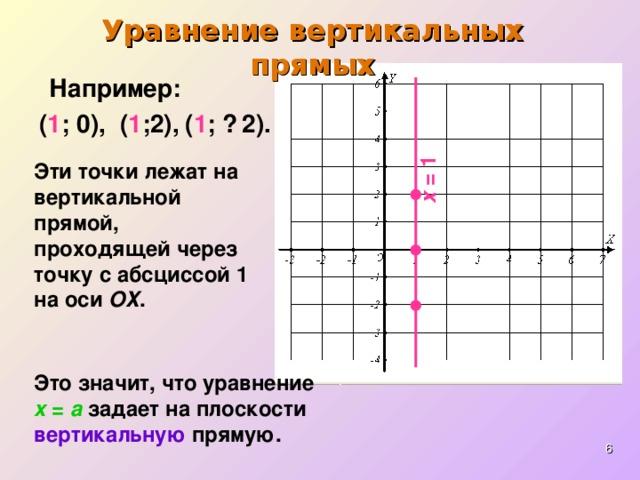 х = 1 Уравнение вертикальных прямых Например: ( 1 ; 0),  ( 1 ;  2). ( 1 ;2),  Эти точки лежат на вертикальной прямой, проходящей через точку с абсциссой 1 на оси ОХ . Это значит, что уравнение  x = a  задает на плоскости  вертикальную  прямую.