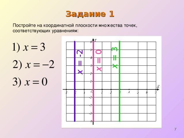 x = 3 x = -2 x = 0 Задание 1 Постройте на координатной плоскости множества точек, соответствующих уравнениям: