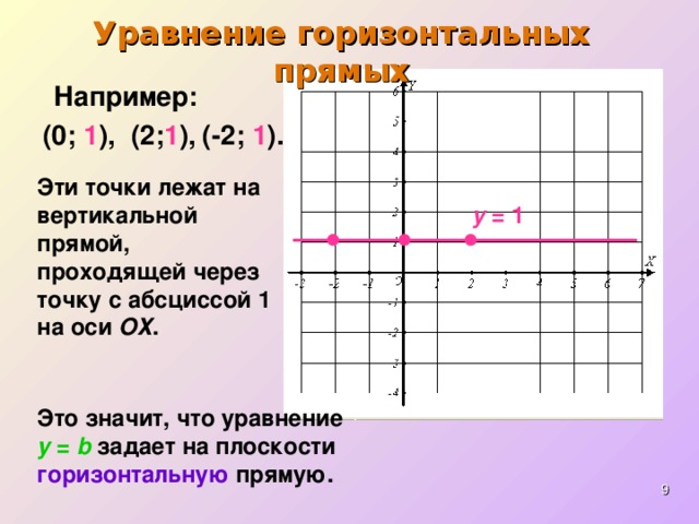 Уравнение горизонтальных прямых Например: ( 0 ;  1 ),  ( -2 ;  1 ). ( 2 ; 1 ),  Эти точки лежат на вертикальной прямой, проходящей через точку с абсциссой 1 на оси ОХ . y = 1 Это значит, что уравнение  y = b  задает на плоскости  горизонтальную  прямую.