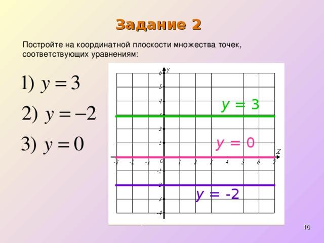 Задание 2 Постройте на координатной плоскости множества точек, соответствующих уравнениям: y = 3 y = 0 y = -2