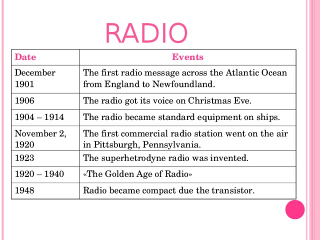 RADIO Date Events December 1901 The first radio message across the Atlantic Ocean from England to Newfoundland. 1906 The radio got its voice on Christmas Eve. 1904 – 1914 The radio became standard equipment on ships. November 2, 1920 The first commercial radio station went on the air in Pittsburgh, Pennsylvania. 1923 The superhetrodyne radio was invented. 1920 – 1940 « The Golden Age of Radio » 1948 Radio became compact due the transistor.