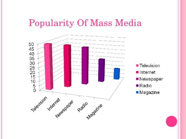 Popularity Of Mass Media