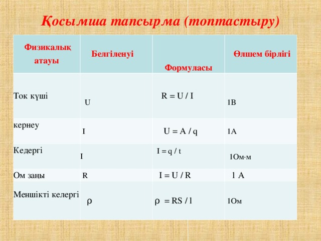 Қосымша тапсырма (топтастыру)  Физикалық атауы  Белгіленуі  Ток күші    Формуласы    U кернеу   Өлшем бірлігі  R = U / I  I Кедергі  I   1 В   U = A / q Ом заңы  Меншікті келергі   R  1 А  I = q / t  1 Ом·м   I = U / R   ρ   1 А  ρ = RS / l  1 Ом